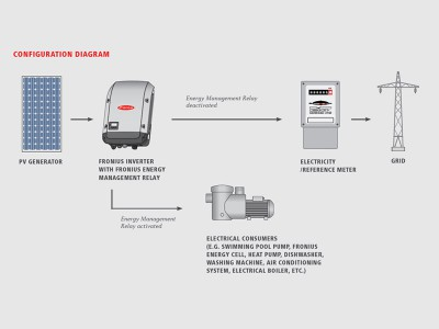 Fronius Energy Management Relay